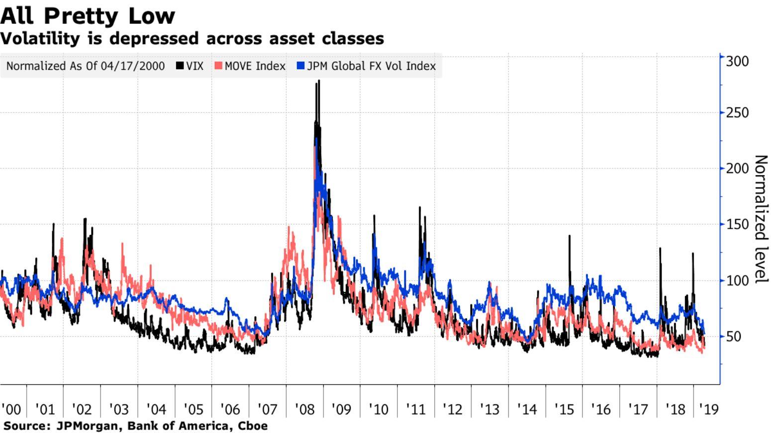 Volatility is depressed across asset classes