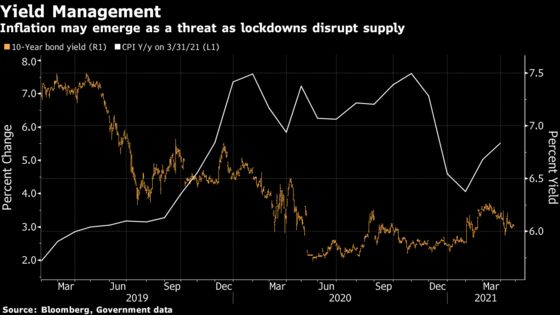 Lockdowns Worsen India's Fiscal Woes Fueled by Weak Auctions