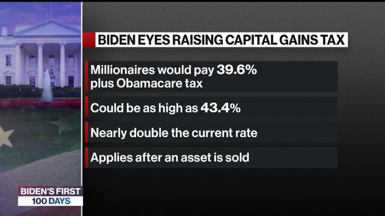 Biden Capital Gains Hike Would Hit Couples Earning $1 Million