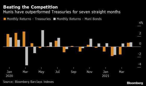 Muni Bonds See Longest Winning Streak Over Treasuries Since 2014