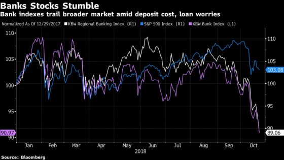 Optimistic Analyst Calls Are Not Stopping Bank Stocks From Bleeding
