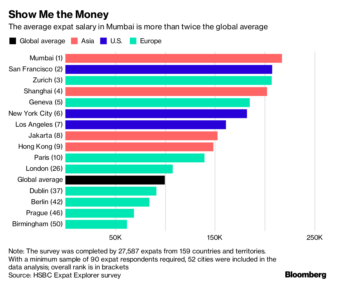 The World's Highest Paid Expats Live in This Place - Bloomberg