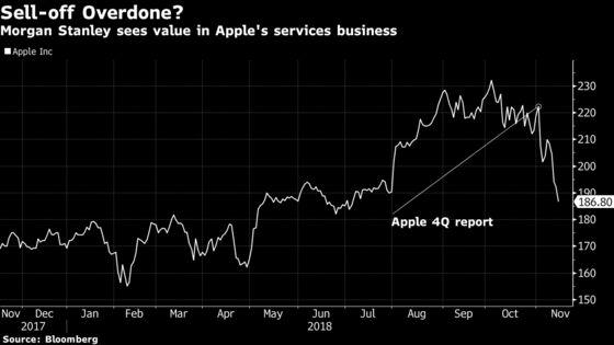 Apple Hemorrhaging Halts asMorgan Stanley Touts Services Unit