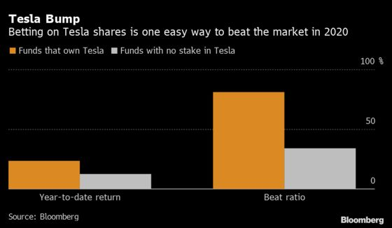 Tesla's S&P 500 Entry Takes Away Secret Weapon for Stock Pickers