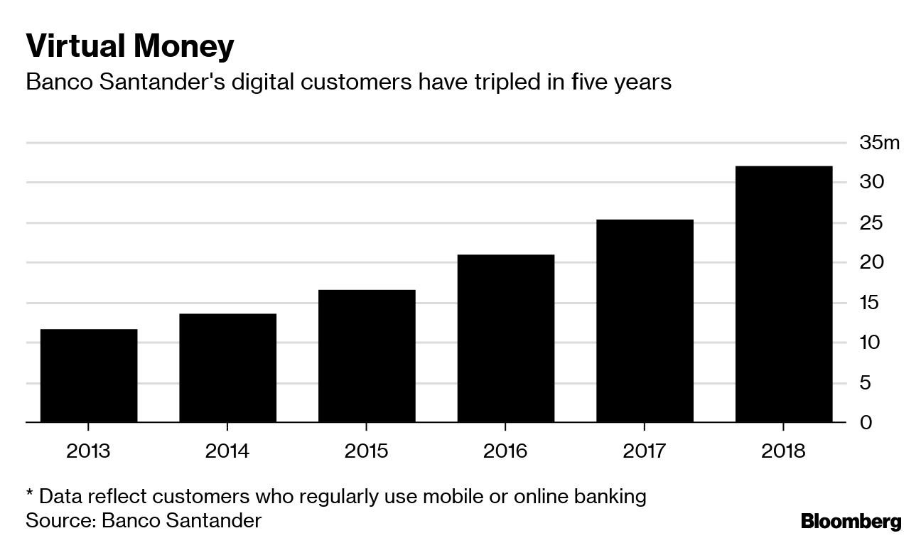 Banks Waking Up to Fintech Threat Throw Billions Into Digital