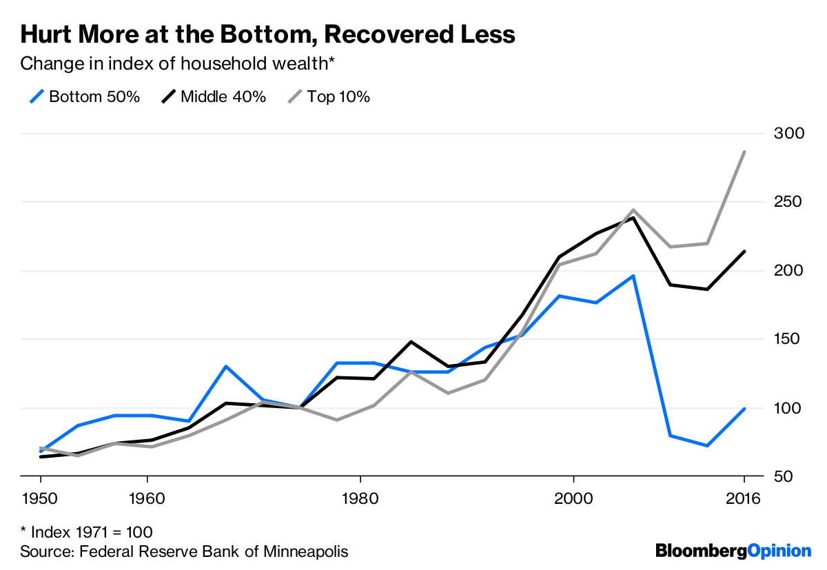 Many Americans Still Feel the Sting of Lost Wealth - Bloomberg