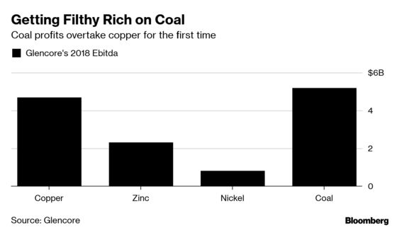 Glencore Plans to Cap Coal Output in Climate Shift, Sources Say