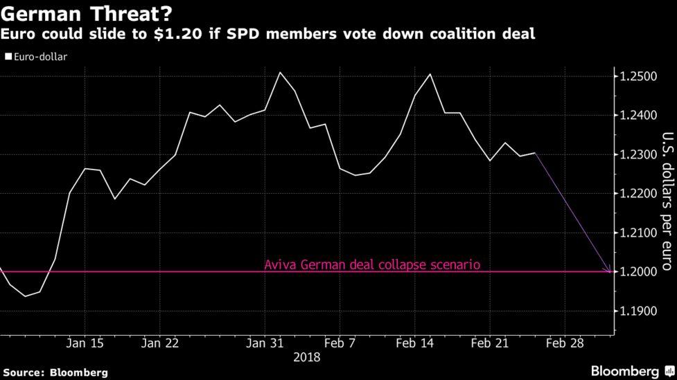 Aviva, SocGen Warn Investors of Italian, German Double