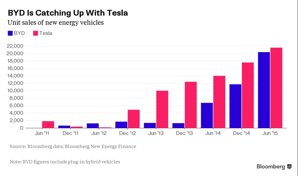 Tesla's Chic Is No Match for BYD's China Profits: David