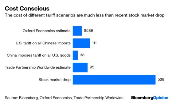 Trump's Trade War Brings Out the Worst in Investors