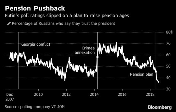 Putin Hints He'll Soften Pension-Age Hike That Angered Russians