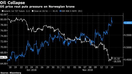 Oil Price Decline Won't Halt Norges Bank March to Higher Rates