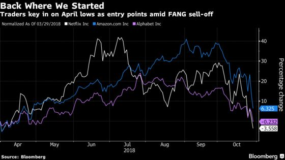 How Low Can the FANG Stocks Go? Traders Search for a Bottom