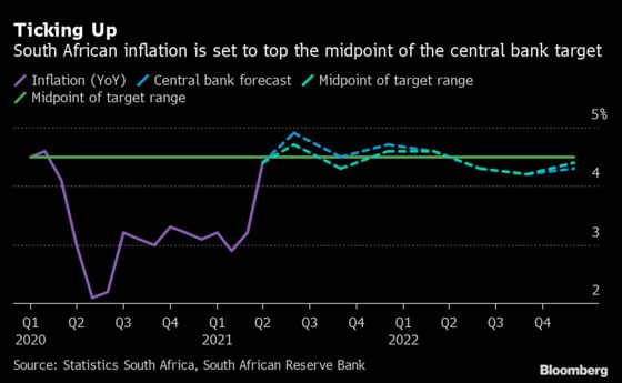 South African Central Bank Maintains That Next Rates Move Is Up