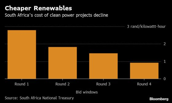 Green Energy, Spurned by Zuma, Back in Vogue in South Africa