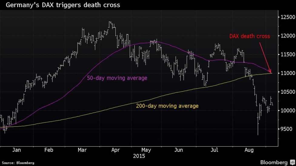 Germany's Stocks Capitulate as Decline Triggers DAX Death Cross