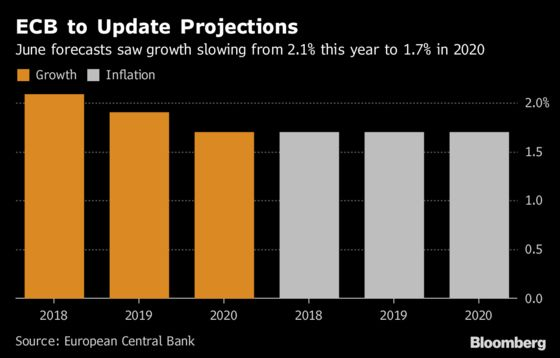 ECB Policy Mantra Tested as Outlook Weakens: Decision Day Guide