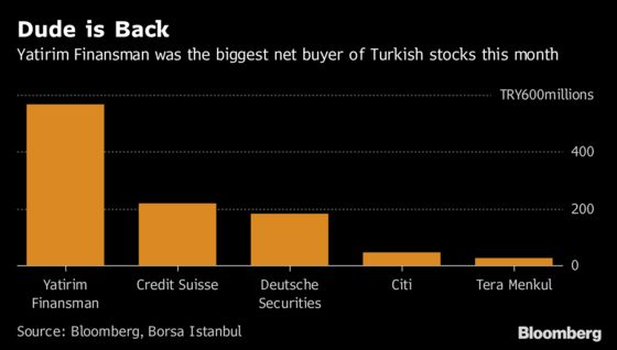 'The Dude' Is Back With a $100 Million Bet on Turkish Stocks