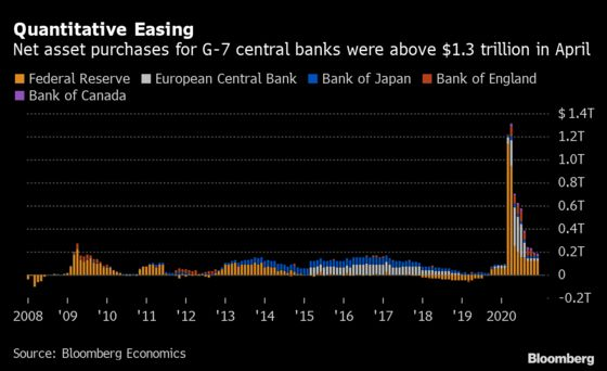 ECB Signals June Stimulus With Swift Recovery Ruled Out