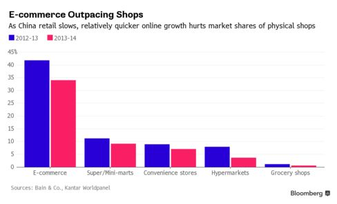 Despite China's slowdown, e-commerce still grew faster than other retailers, Bain & Co. and Kantar Worldpanel report