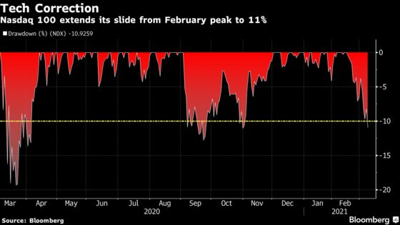 Nasdaq 100 Tumbles, Ends 11% Below Feb. 12 Record: Markets Wrap
