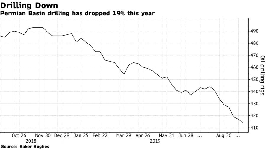 Permian Basin drilling has dropped 19% this year