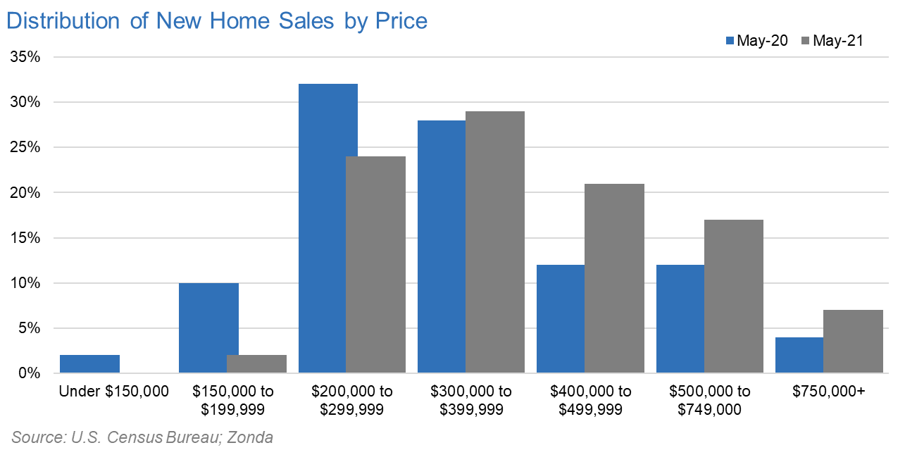 relates to One Chart Shows How the Entire Housing Market Got More Expensive
