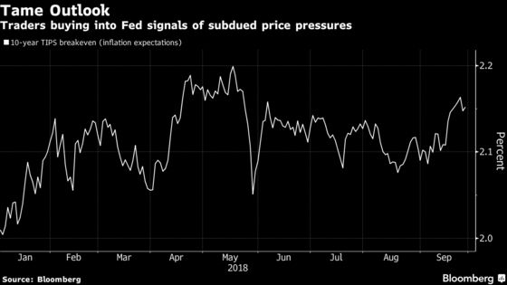 Powell Emboldens Bond Traders to Wager Inflation Will Stay Tame