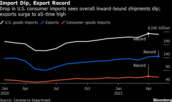 U.S.Goods-TradeDeficit Narrows as Exports Surge to Record