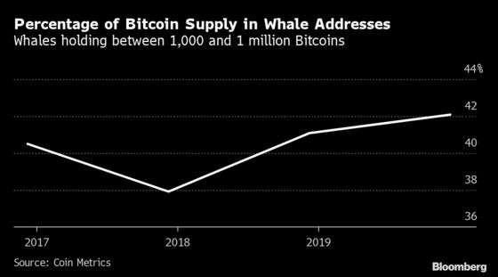 Bitcoin Whales Consolidation May Mean More Turbulence Ahead