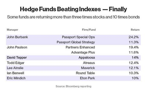 Hedge Fund Beating Indexes -- Finally