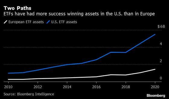 Fund Managers Are Fearless as $1 Trillion ETF Wave Hits Europe