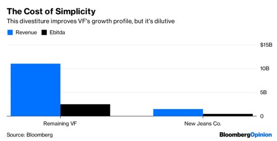 VF Sheds Its Wrangler Jeans. But for What?