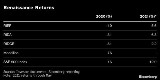 Renaissance Suffers $11 Billion Exodus With Meager Quant Returns