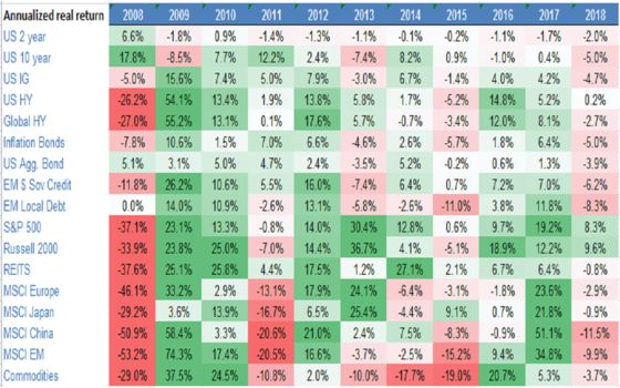 Revenge of Real Rates: 2018 Set for Worst Returns in Decade