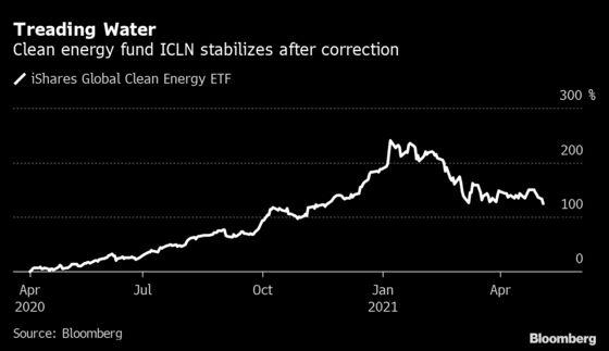 Clean Energy's $18 Billion Boom Spawns Double-Leveraged ETFs