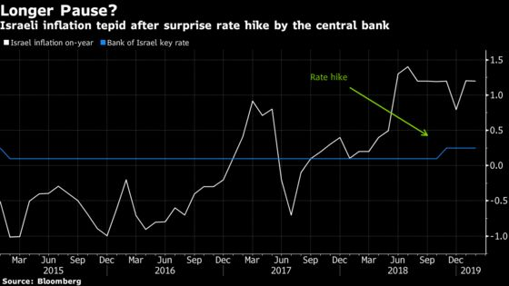 Look Beyond Rates for Clues About Israel's Enigma Central Banker