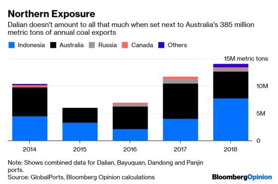 China's Australian Coal Ban Is Less Than Meets the Eye