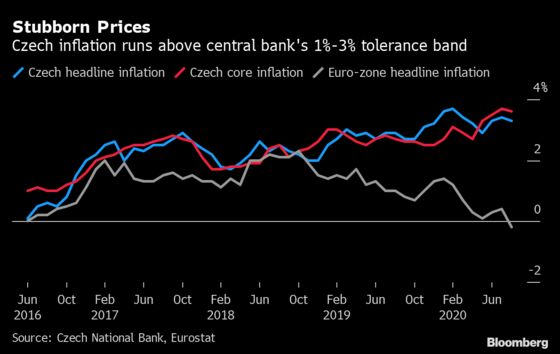 Czech Central Banker Finds Comfort in Inflation as Virus Soars