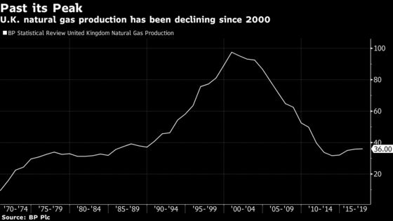Next U.K. Fracker Shrugs Off Shutdown Risk Seeing Need for Gas
