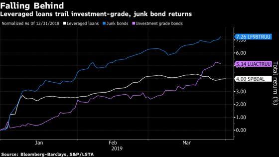 Leveraged Loans See Best Quarter Since 2010