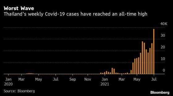 Thailand Tightens Curbs in Virus Hotspots as Deaths Spike