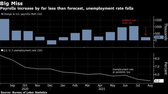U.S. Hiring Slows Sharply Amid Delta, Complicating Fed Taper