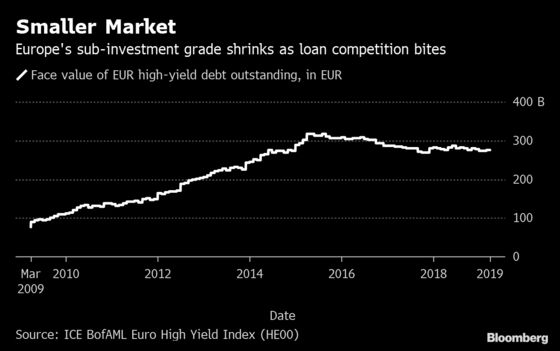 Europe's Shrinking High-Yield Market May Narrow Spreads Further