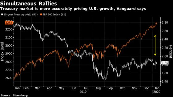 Vanguard's 1% U.S. Growth Call Is Rooted in Bond Market's Wisdom