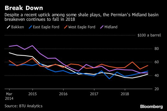 U.S. Shale Surges as Saudi Arabia Issues Veiled Supply Threats