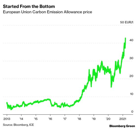 The EU's Carbon Market Is About to Enter Its Turbulent 20s