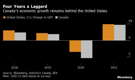 Canada's Economy Is Seen Lagging U.S. for Fourth Straight Year