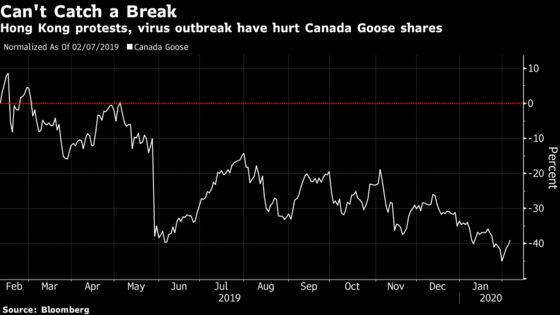 Canada Goose Drops After Cutting Forecast on Drag From Virus