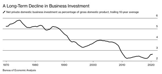 The 'Savings Glut' Is Really a Dearth of Investment